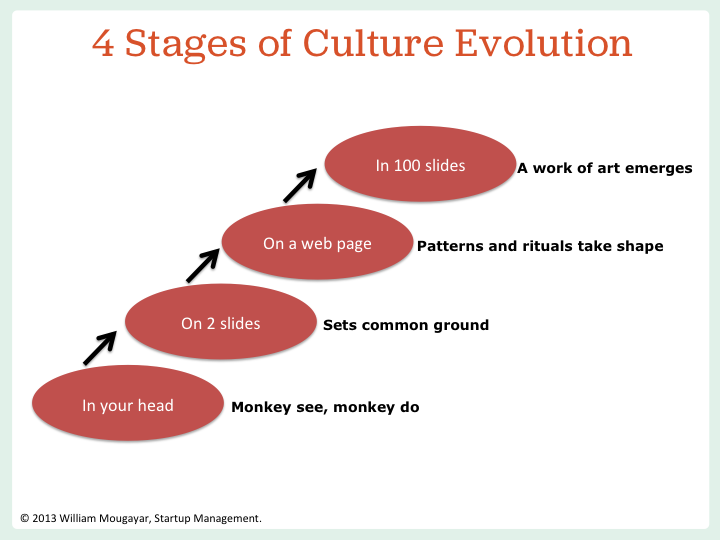Startup Management The Ultimate Guide To A Startup Company Culture