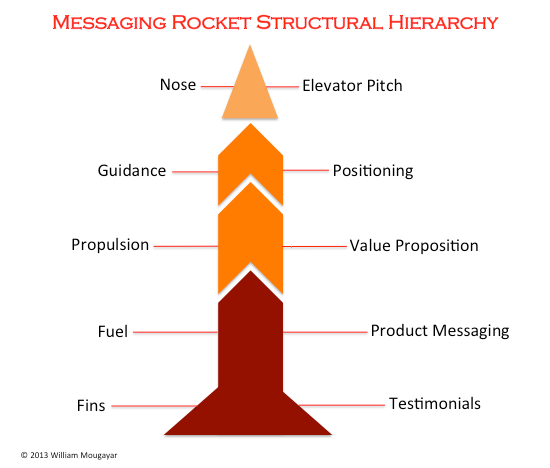 RocketMessaging1