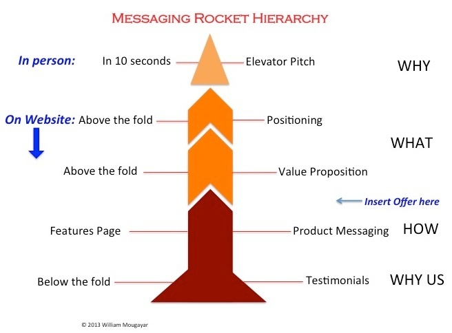 RocketMessaging2