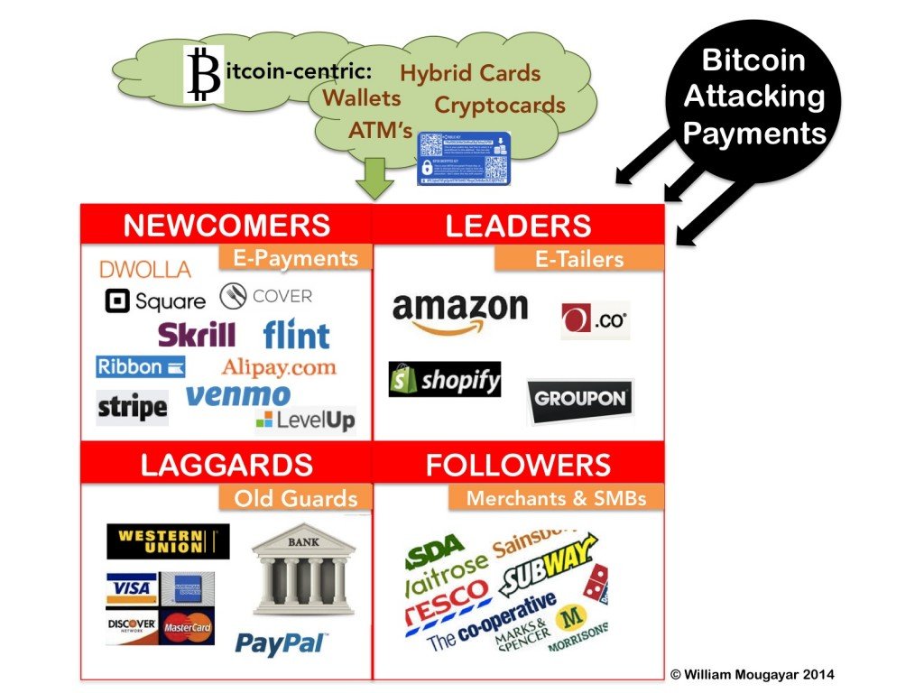 Bitcoin Attacks Payments