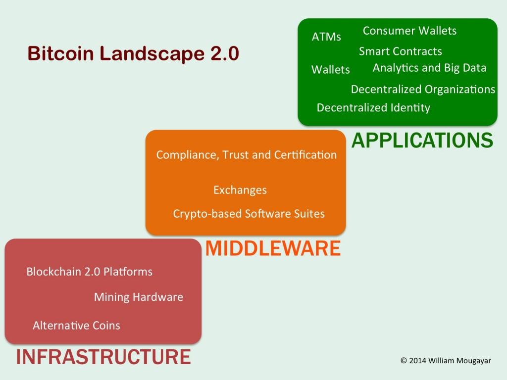 Bitcoin Landscape 2