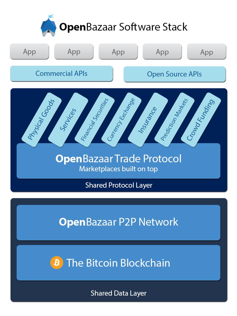 OpenBazaar1