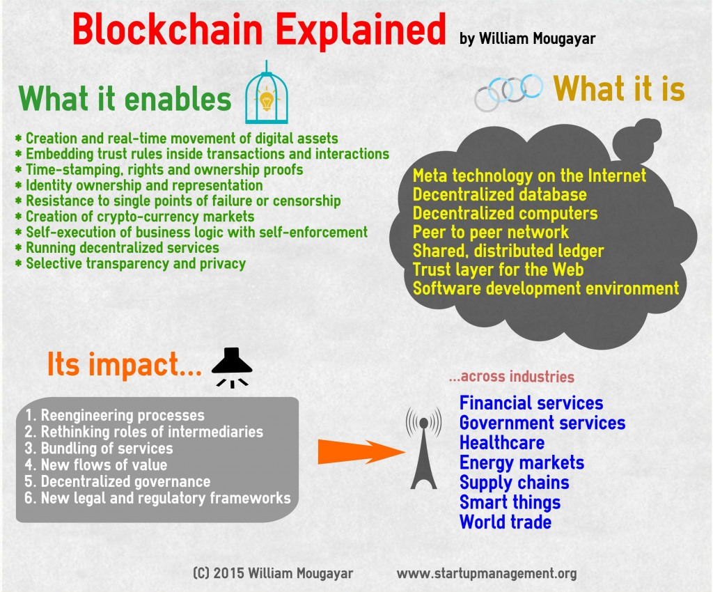 BlockchainExplained