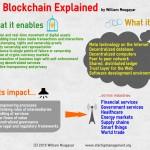 Explaining the Blockchain's Impact via an Infographic