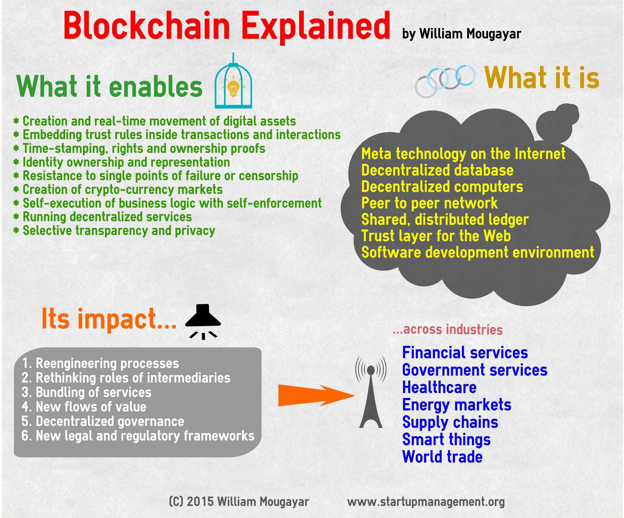 Startup Management & 187 Explaining The Blockchain Rsquo S Impact