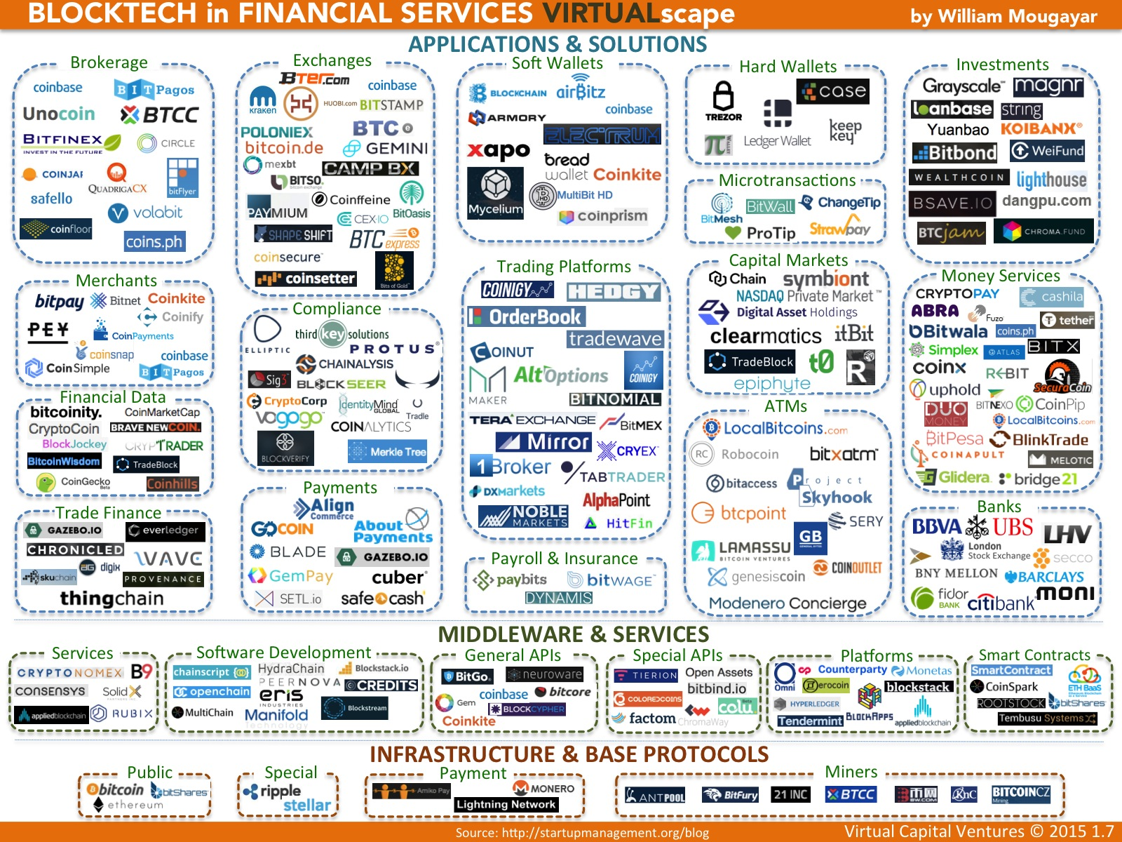 Blockchain in Financial Services Landscape