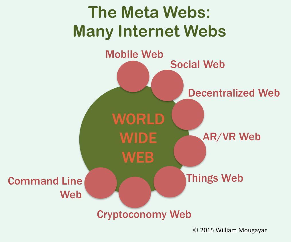 Meta Webs