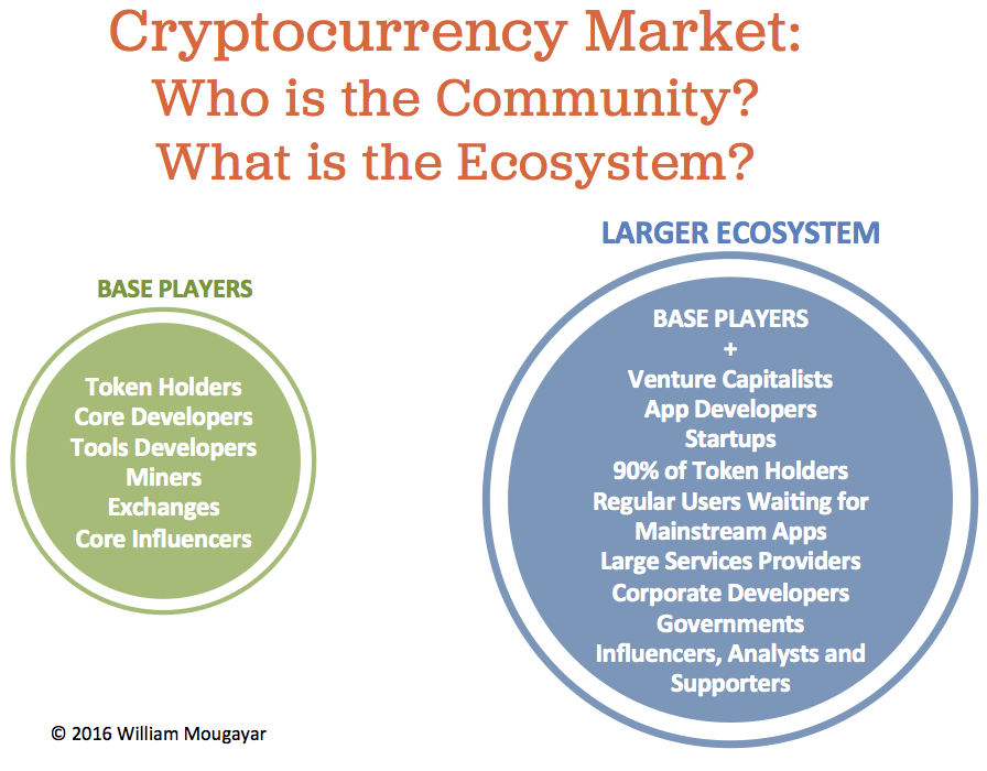 Cryptocurrency Community Ecosystem
