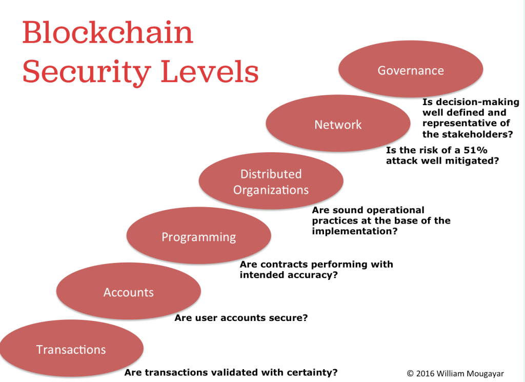 Blockchain Security Levels