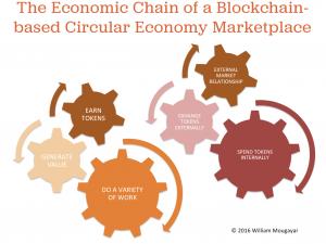 Circular Blockchain Economy