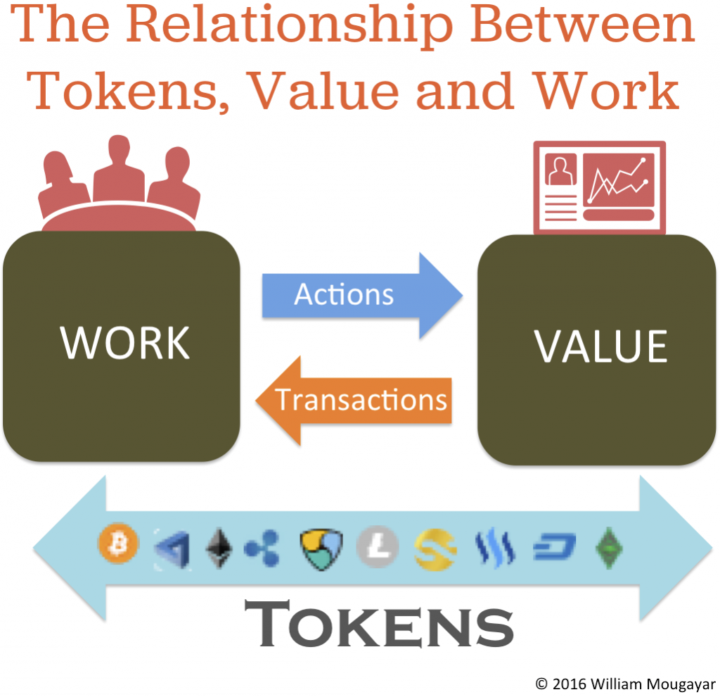 Tokens Value Work