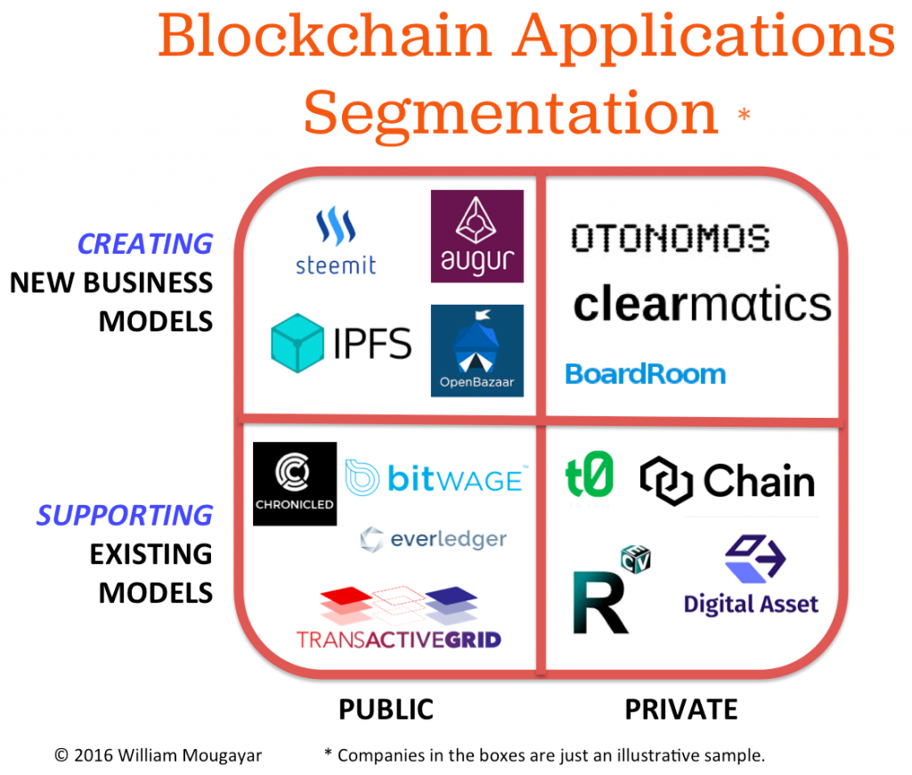 Blockchain Applications Segmentation