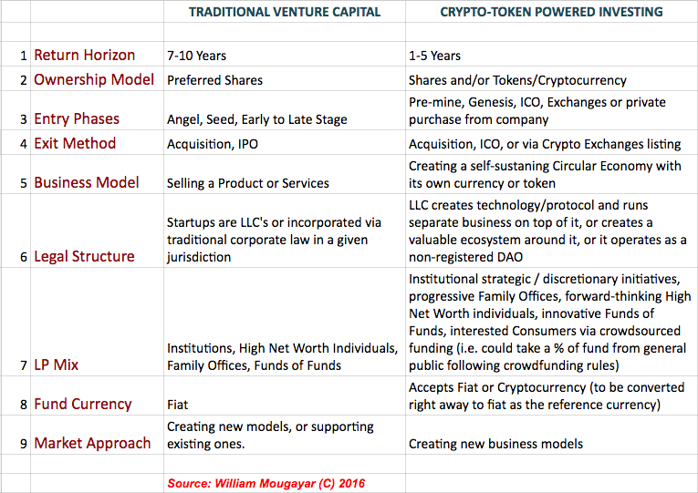Changing Venture Capital