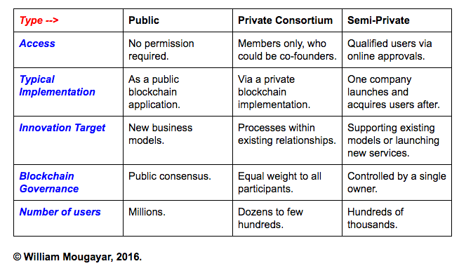 Semi-private blockchain applications
