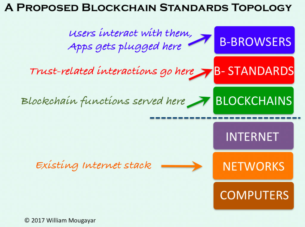 Blockchain Standards Topology