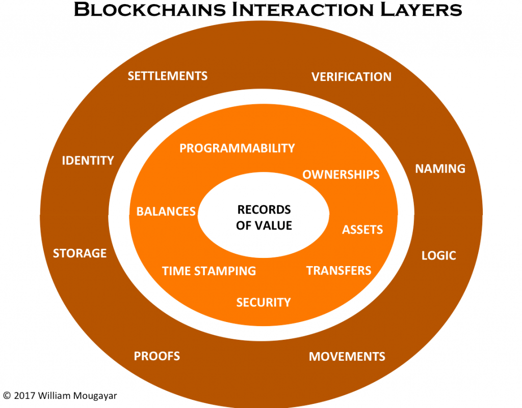 Blockchains Interaction Layers