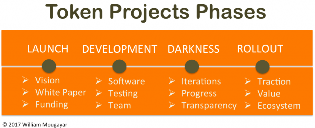 Token Projects Phases