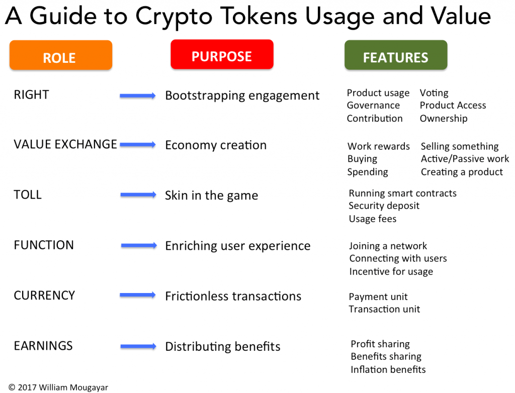 Guide to Crypto Tokens Usage and Value by William Mougayar