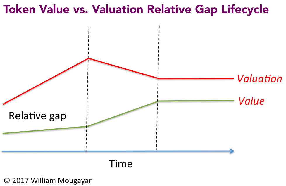 Token Value Valuation Gap