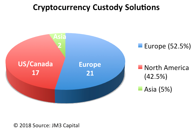 Cryptocurrency Custody Solutions