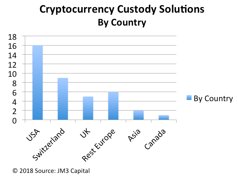 Cryptocurrency Custody by Country